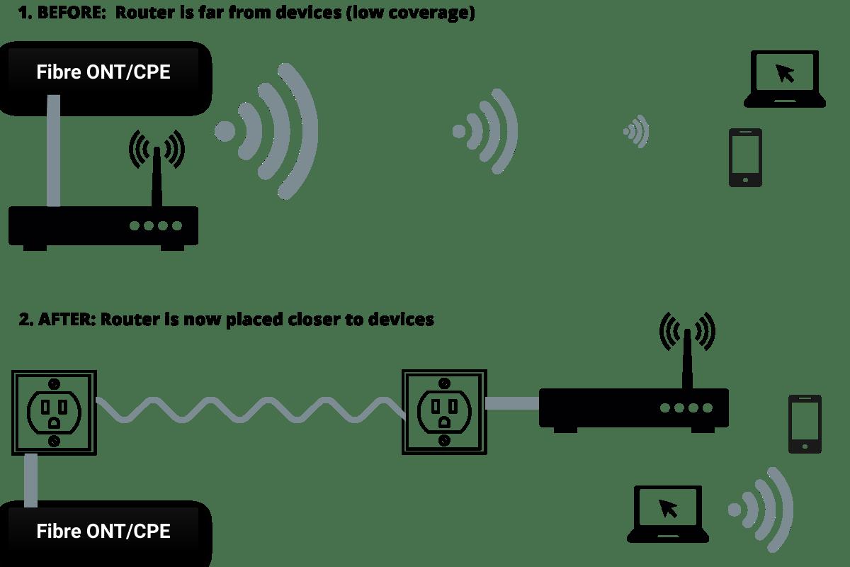 fibre router relocation