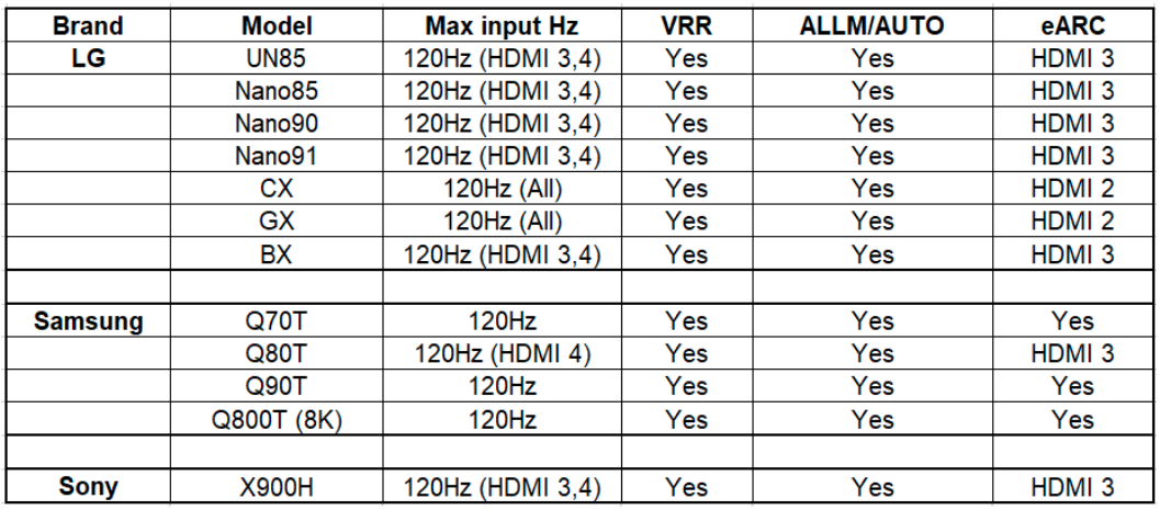 LG, Samsung & Sony SmartTV's Compared