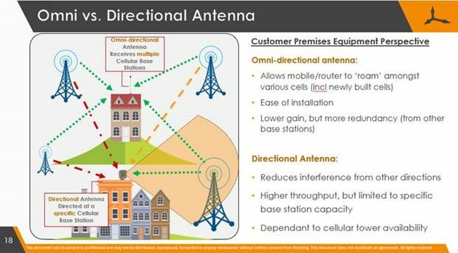 Best Antenna For Your LTE Router | FibreTiger