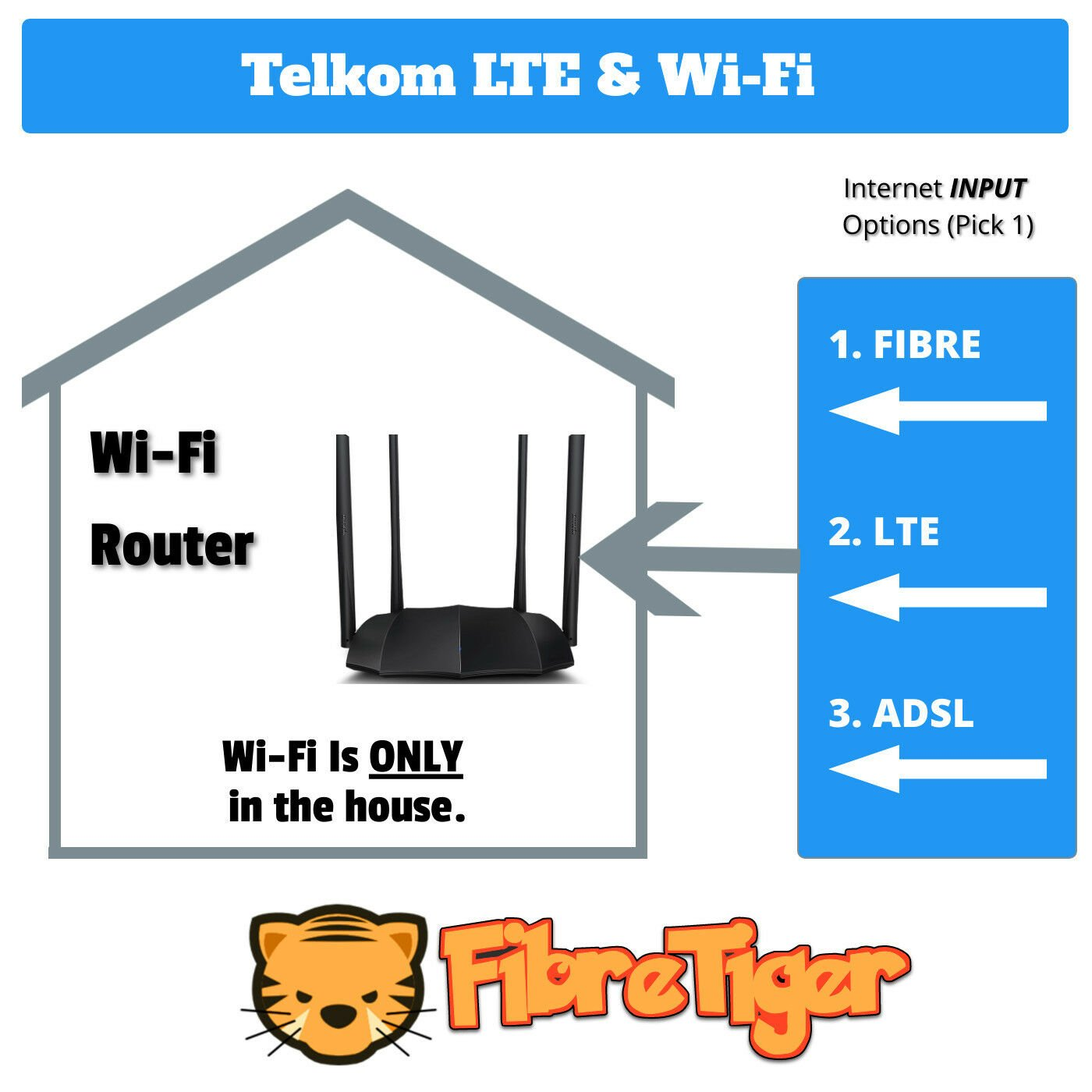 Telkom LTE And Wifi Deals