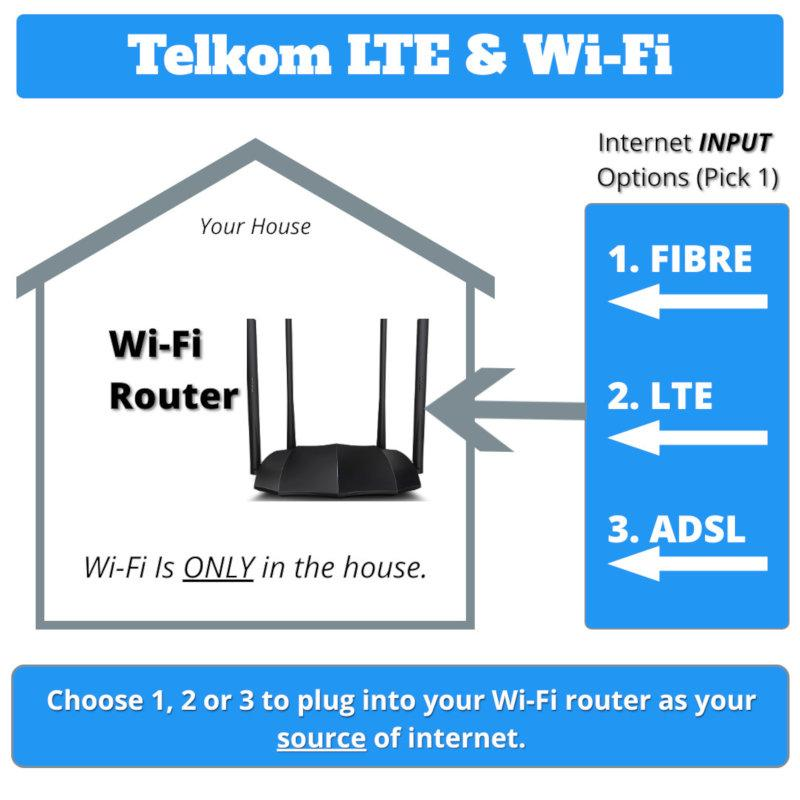 Telkom Wifi and lte deals